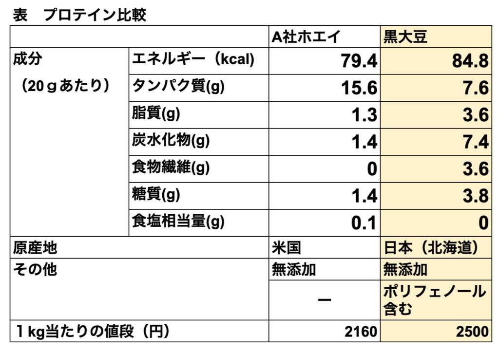 プロテイン比較表