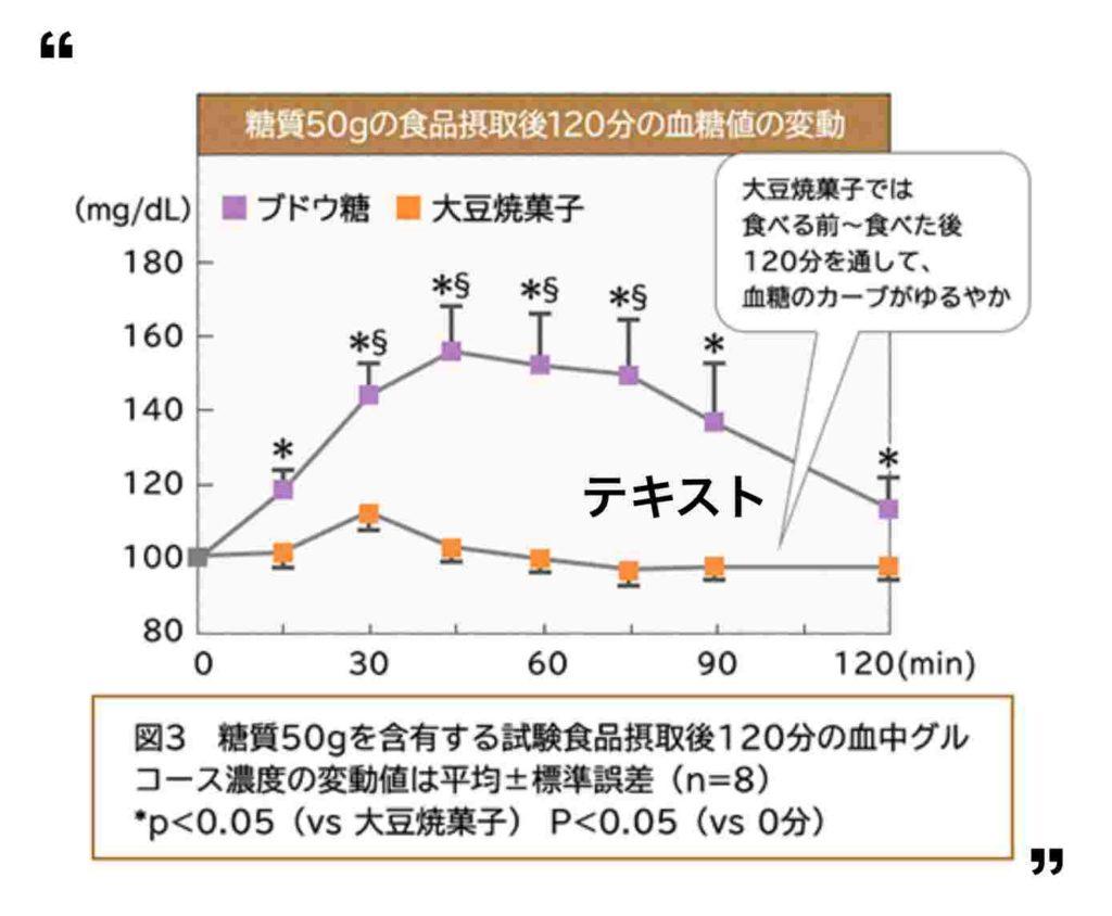 血糖値変動グラフ