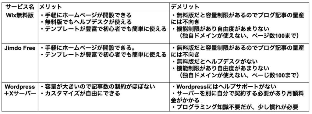 Wix, jimd、Wordpress+Xサーバー比較表