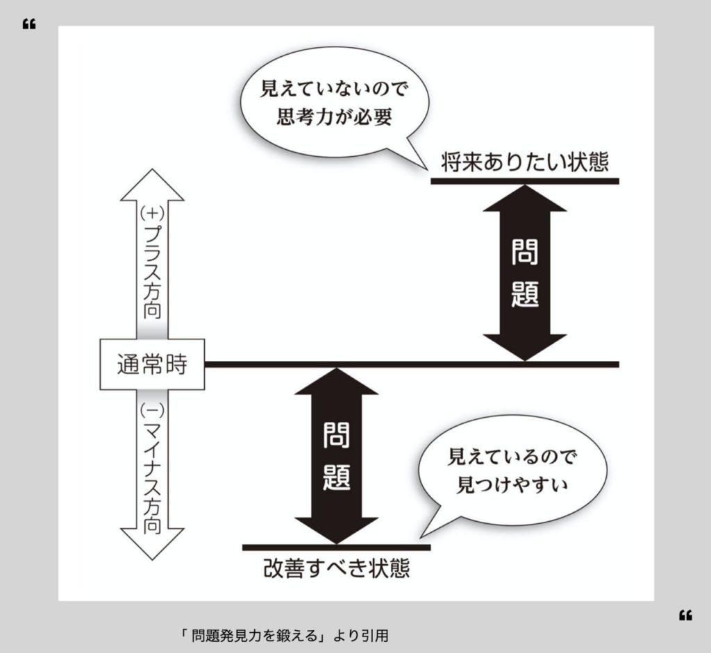 「 問題発見力を鍛える」から引用図