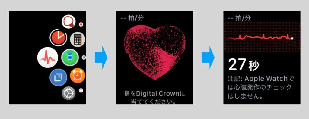 Apple Watchの日本で有効化された心電図機能の使い方